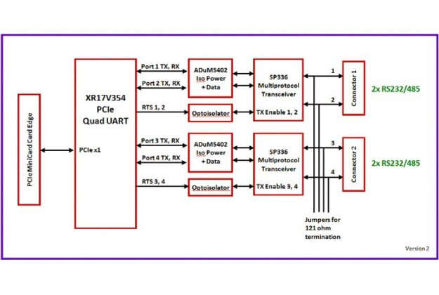 Diamond Systems DS-MPE-SER4OPT Block Diagram