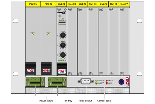 MEN Mikro NH30 Example configuration with M12 on switch front panel