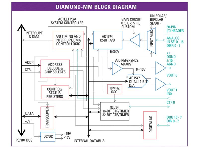 Diamond systems diamond mm pc104 analog io module manufacturer diamond systems corporation ccuart Choice Image