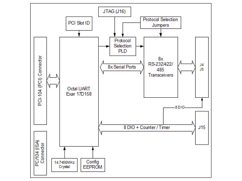 smart meter block diagram