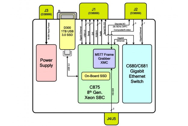Aitech A192 block diagram
