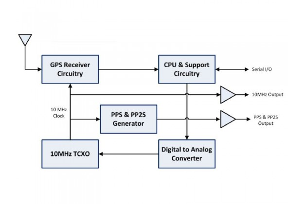 Trimble ICM SMT 360 block diagram