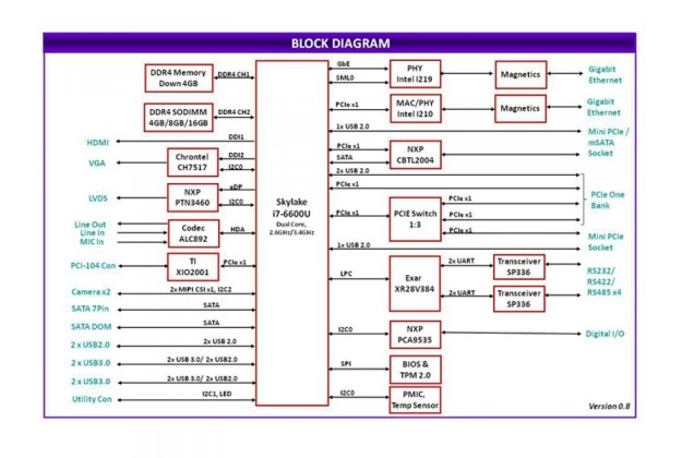 Diamond Systems Venus system block diagram