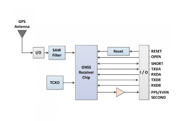 Trimble RES SMT 360 Carrier block diagram
