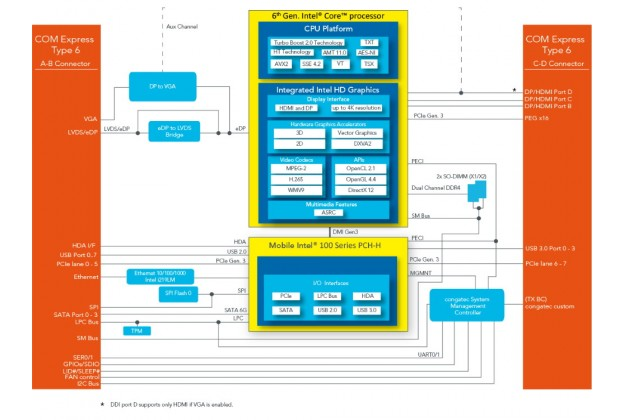 congatec conga-TS170 COM Express basic 6th Gen Type 6 block diagram