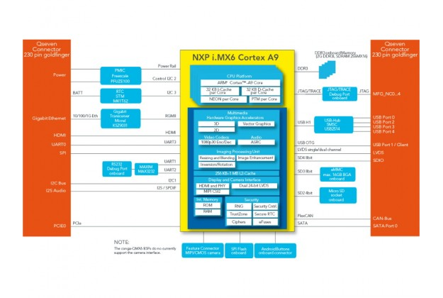 congatec conga-QMX6 block diagram