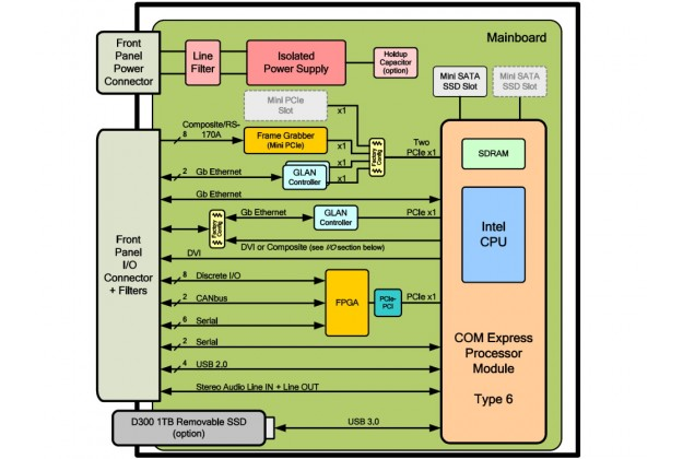 Aitech A172 block diagram