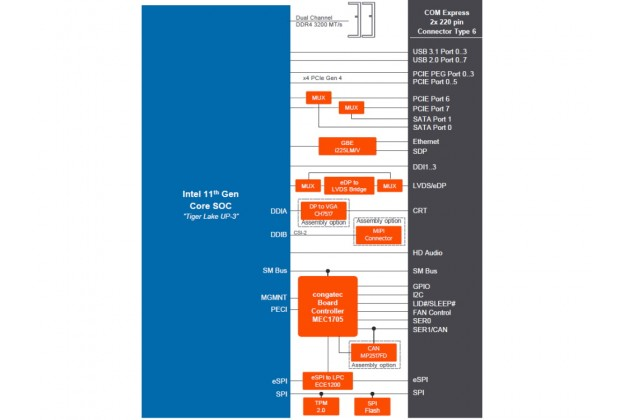 Congatec conga-MA7 block diagram
